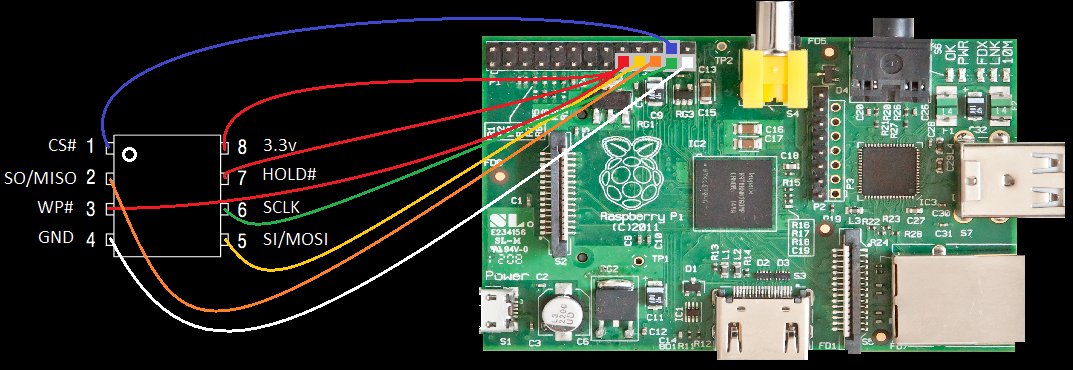 N25Q064A Pinout and EFI Chip Reference To Raspberry Pi Diagram