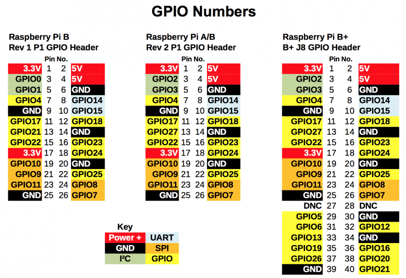 Raspberry Pi A, B and B+ GPIO Pinouts